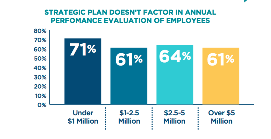 Strategic plan not tied to performance